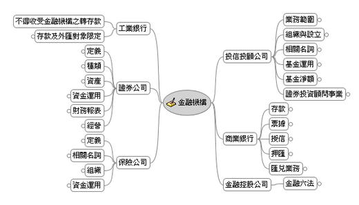 金融機構 心智圖 L2