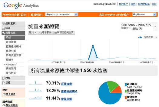 Google Analytics 剪影