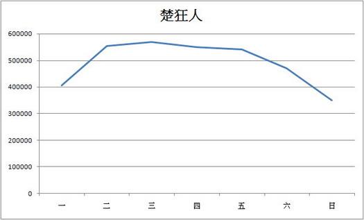 楚狂人網站的流浪統計報表